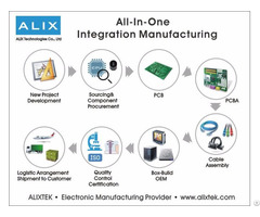 All In One Integration Manufacturing