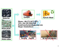 Waste Tyre Pyrolysis Plant Manufacturers
