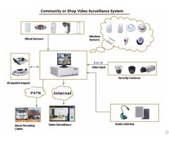 Integrated Security System Alarm Monitor