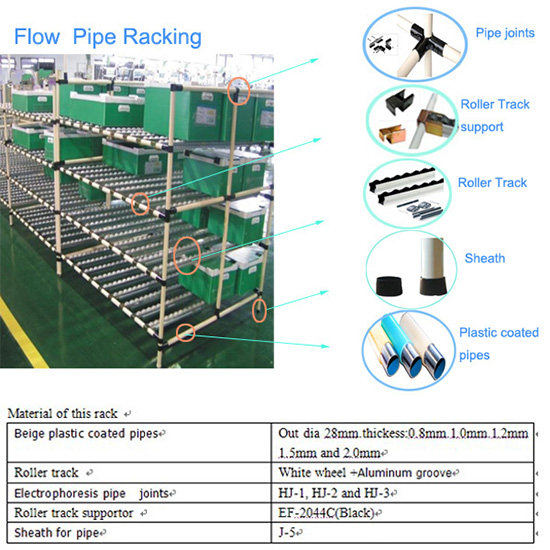 Coated Pipe Rack Fitting