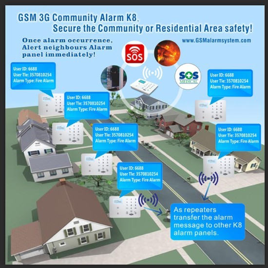 Ce Approval Gsm 3g Smart Security And Home Automation Community Alarm