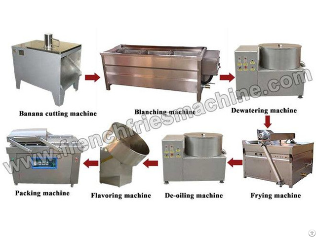 Small Scale Banana Chips Production Line