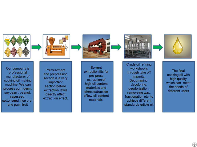 Oil Production Plant For Different Crops