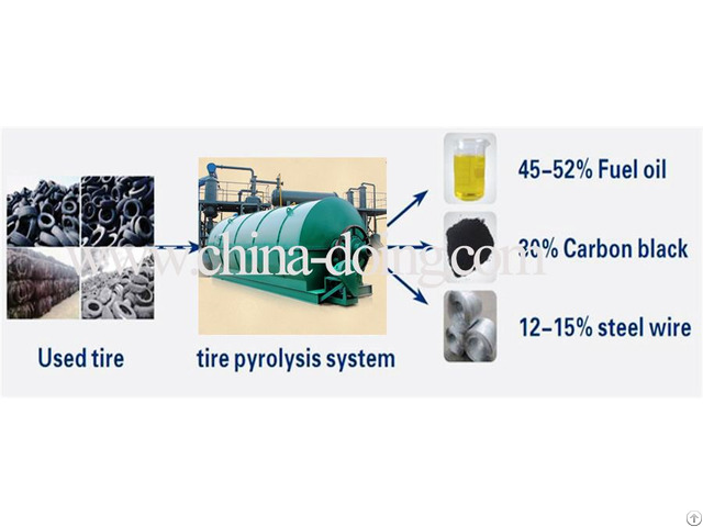 Waste Tyre Recycling Plant Machinery