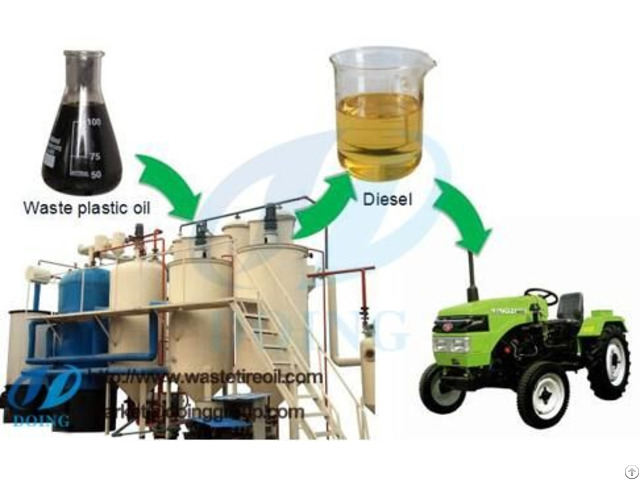 Tyre Pyrolysis Oil Distillation Process
