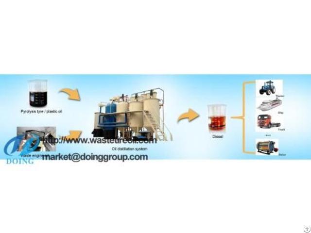 Pyrolysis Oil To Diesel Plant
