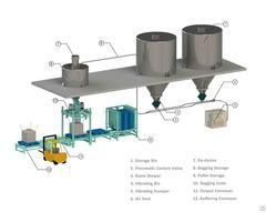 Automatedamp Bag Handling Line Stainless Steel #304 Packaging Packing Robot