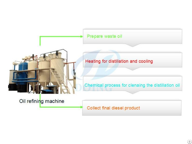 Used Motor Oil Recycling Plant
