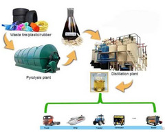 Fast Waste Tyre Pyrolysis Plant For Sale