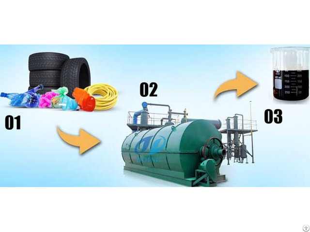 Is Pyrolysis Plant Have Pollution To Environment