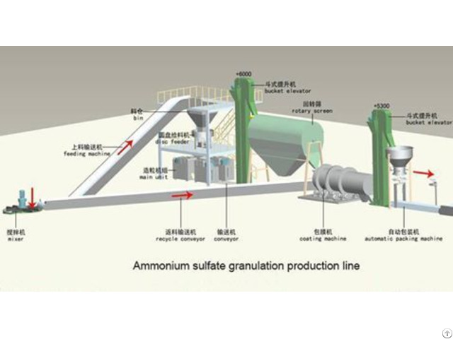Compound Fertilizer Production Line 50 000 Tons Per Year