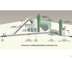 Compound Fertilizer Production Line 50 000 Tons Per Year