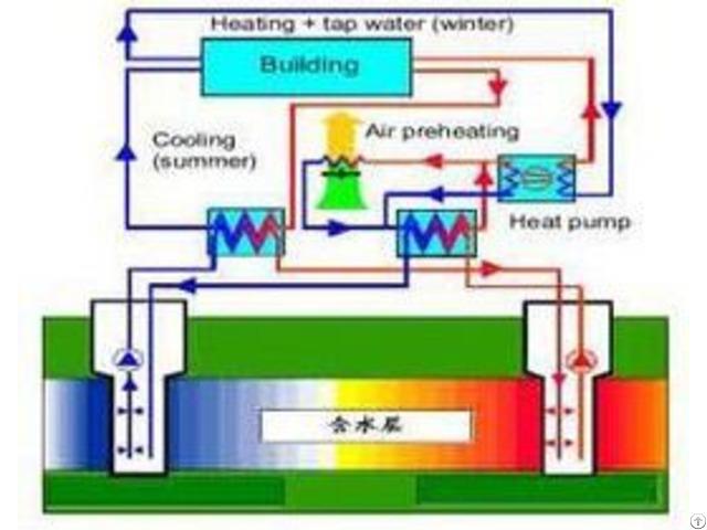 Screw Type Water Source Heat Pump