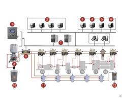 Big Equipment Lubrication System