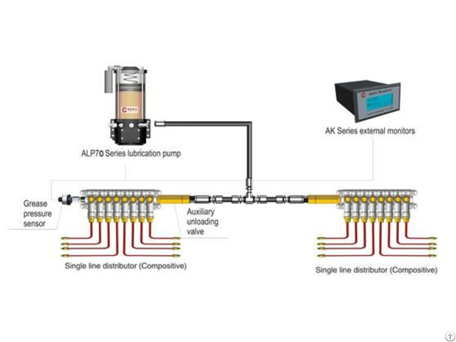 Centralized Lubrication System Al70 Series