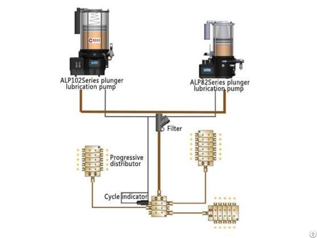 Centralized Lubrication System Al82 Al102 Series