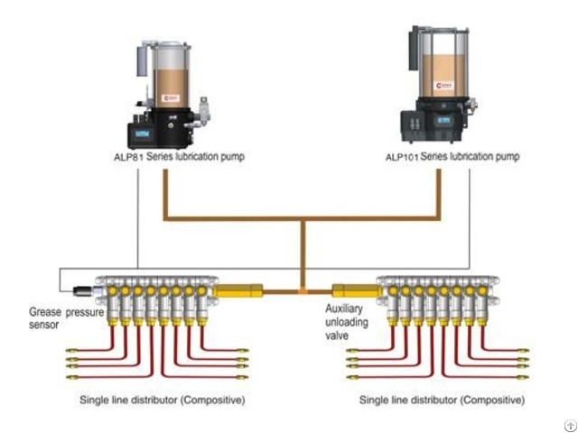 Centralized Lubrication System Al81 Al101 Series