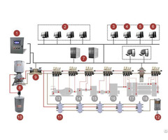 Main Engine Centralized Lubrication System For Sale