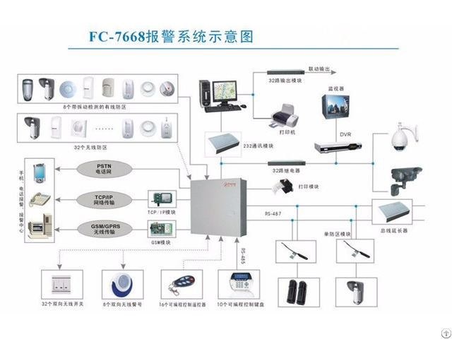 Fc 7668 Gsm Pstn Wired Wireless And Bus Module Alarm Panel