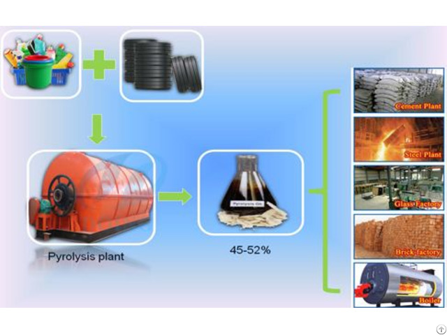 Price Of Tyre Recycling Plant