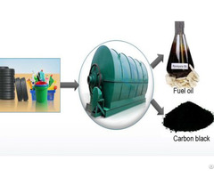Tyre Pyrolysis The Another Tire Recycling Way