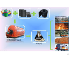 Cost Of Used Tyre Recycling Plant For Sale