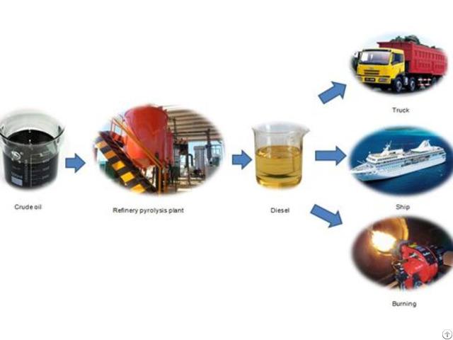Waste Oil Distillation Process Plant