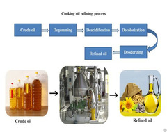 High Quality Cooking Oil Machine