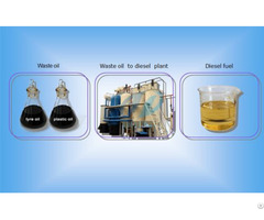 Tyre Oil To Diesel Refinery Plant
