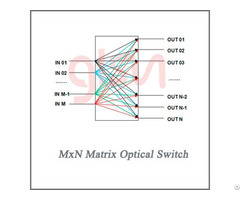 Glsun Mxn Matrix Optical Switch