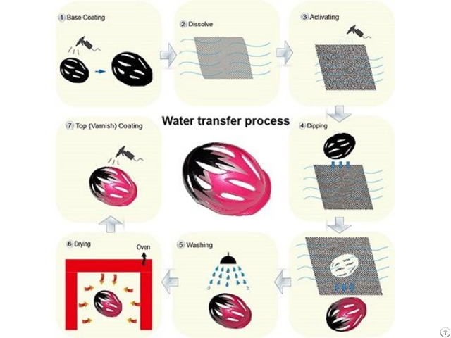 Water Transfer Printing Film Hydrographic