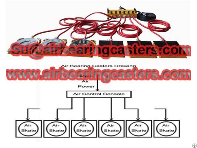 Air Caster Rigging Systems Will Protect Your Floor When Moving Works