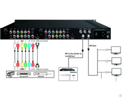 Mpeg2 And Mpeg4 4 In 1 Encoder Modulator