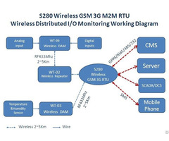 Industrial Wireless 433 Mzh Lora Rtu Gateway S280