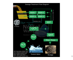 Water Project Companies In India Treat Your Wastewater Now