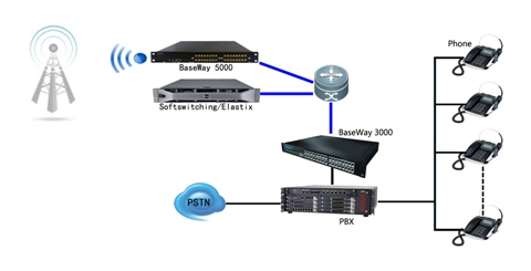 8 Channels Wireless Voip Gateway