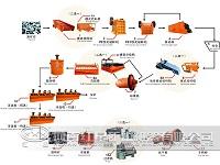 Advanced Flotation Separation Process