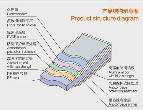 Advertising Aluminium Composite Panel