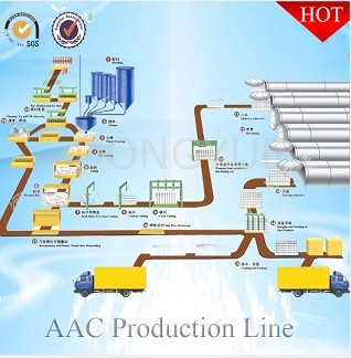 Aerated Concrete Block Production Line