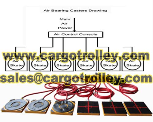 Air Bearing Casters Moving Heavy Duty Loads Manually Maneuvered