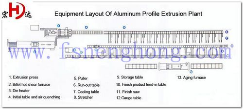 Aluminium Extrusion Profile Production Line Machinery
