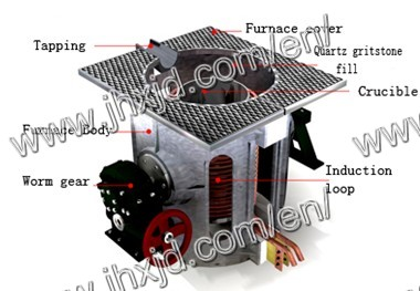 Aluminum Shell Melting Induction Furnace 250kg