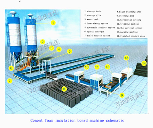 Cement Foam Insulation Board Machine