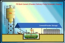 Fd Series Bulk Cement Powder Pump