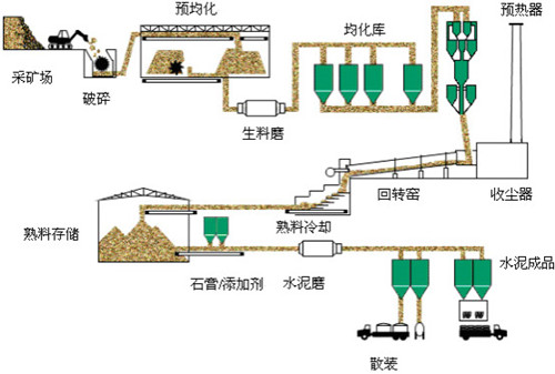 Great Wall Turnkey Basis For Cement Plant