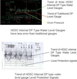 Internal Dp Type Water Level Gauge