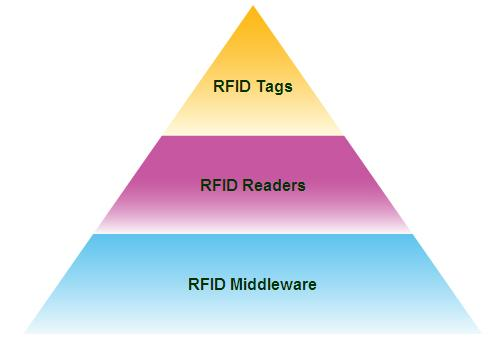 Rfid Solution For Manufacturing