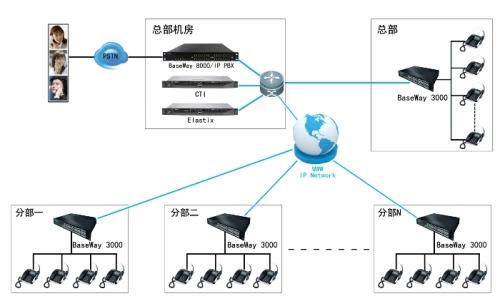 Sip Protocol Trunk Gateway