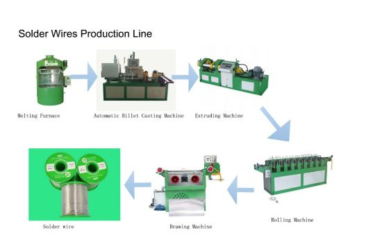 Solder Wire Production Line From Melting To Winding