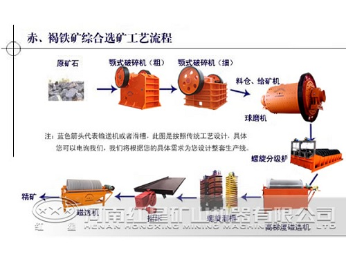 Stone Production Line For Sale